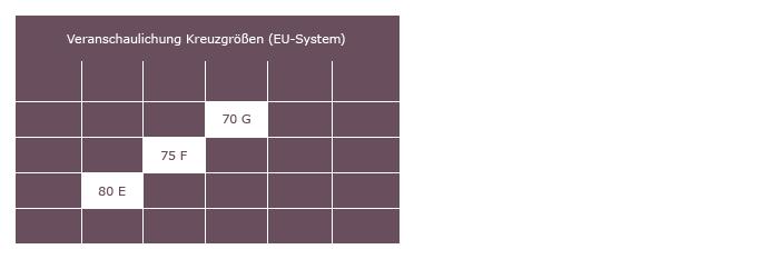 Was sind BH-Kreuzgrößen? | SUNNY-Dessous